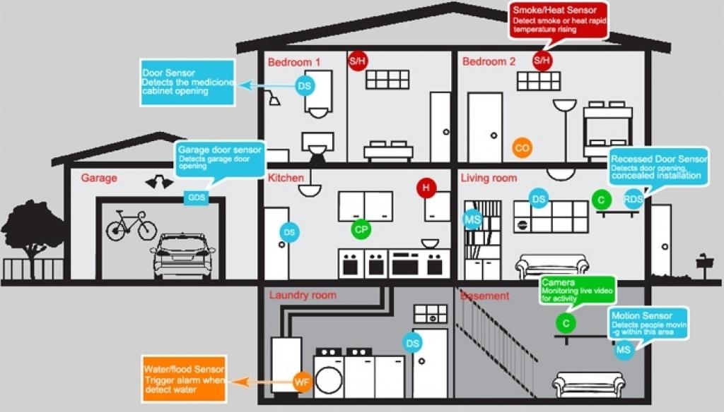 Home Security Design Home Security Design Gorgeous Best Home Security Alarm Design Best Model - Home Interior Decor Ideas